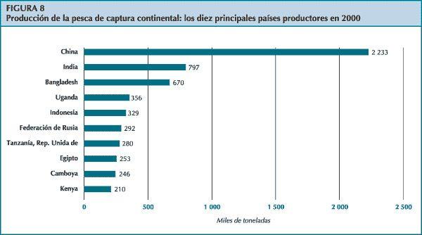 10 potencias mundiales del sector pesquero