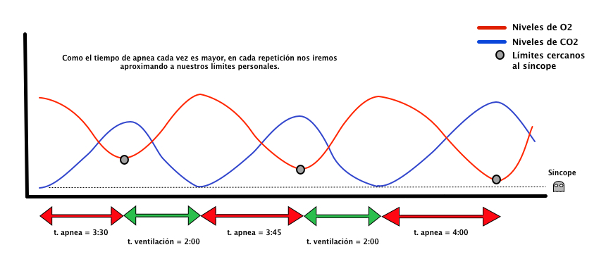 Técnica de apnea como aguantar mas tiempo la respiración Espesca (4)