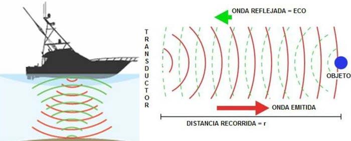 Como funciona una sondas de pesca