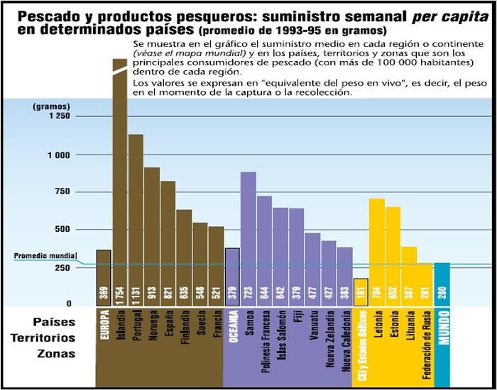 Consumo de pescado per capita en el mundo