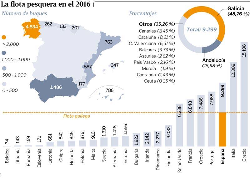 Evolución Flota pesquera en España y Europa