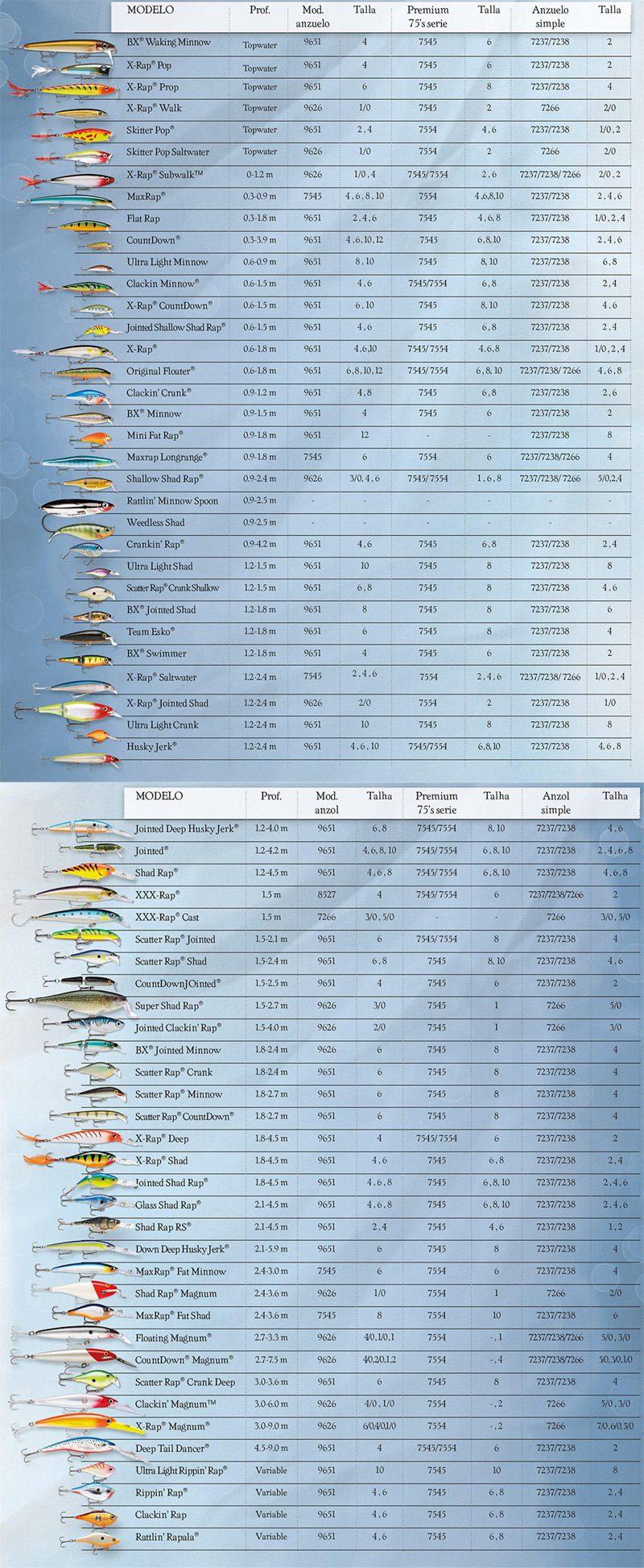 Infografia Completa Todos los Modelos Señuelos Rapala