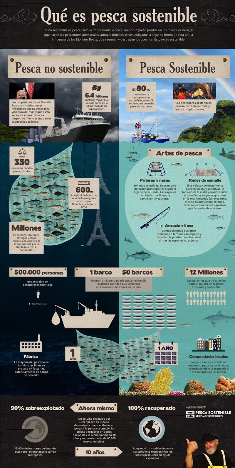 Infografia que es la pesca sostenible