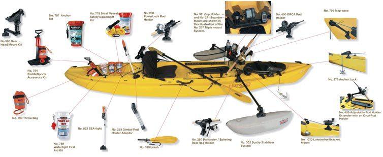 La pesca en kayak