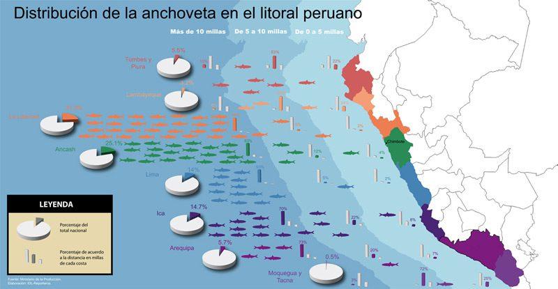 Mapa de Pesca de la Anchoveta en Perú