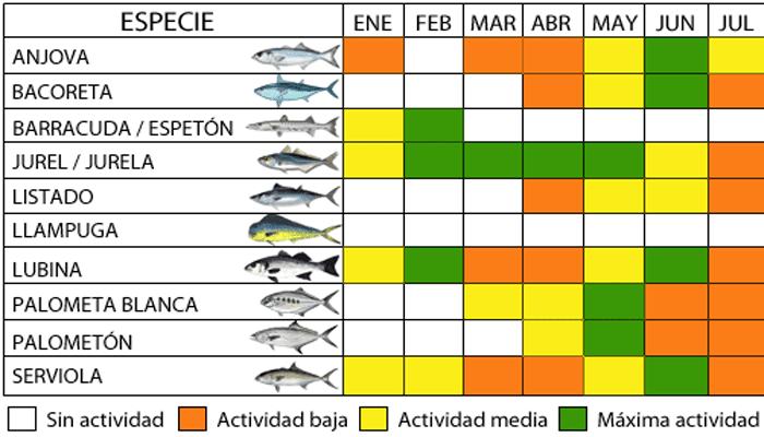 Tabla de actividad de los peces para la pesca