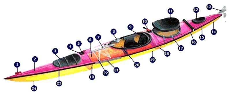 Partes de un kayak