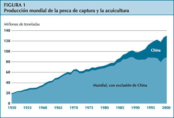 Produccion mundial de la pesca y acuicultura