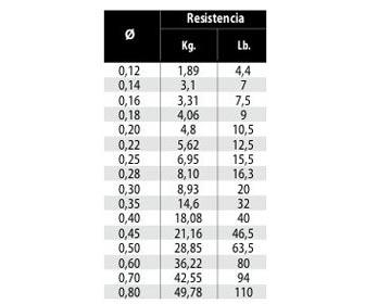 Tabla resistencias diámetros hilos de pesca