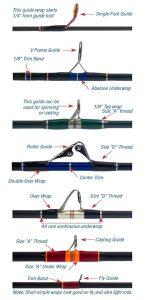 Tipos de anillas de las cañas de pescar