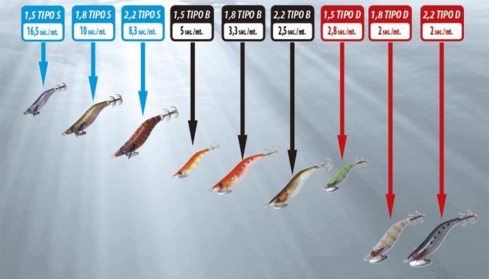 Tipos y pesos señuelos para calamares