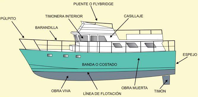 Todas las partes de un barco